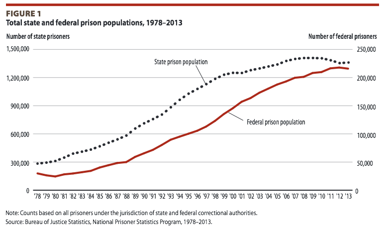 State and Federal Prison Populations